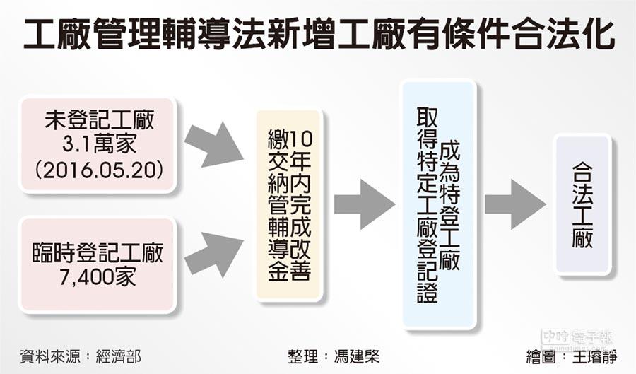 工廠管理輔導法新增工廠有條件合法化