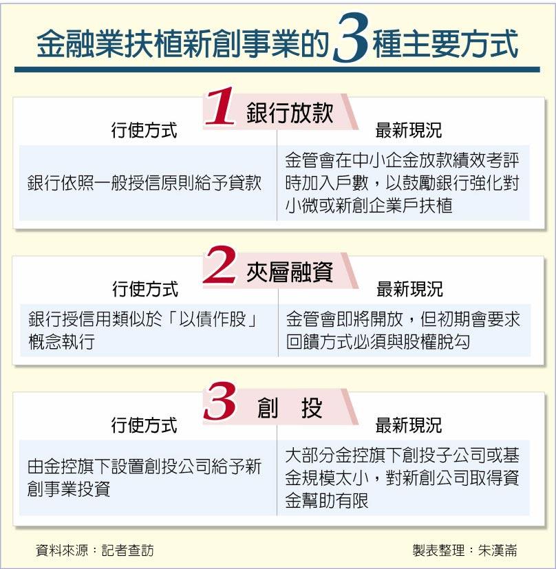 金融業扶植新創事業的3種主要方式