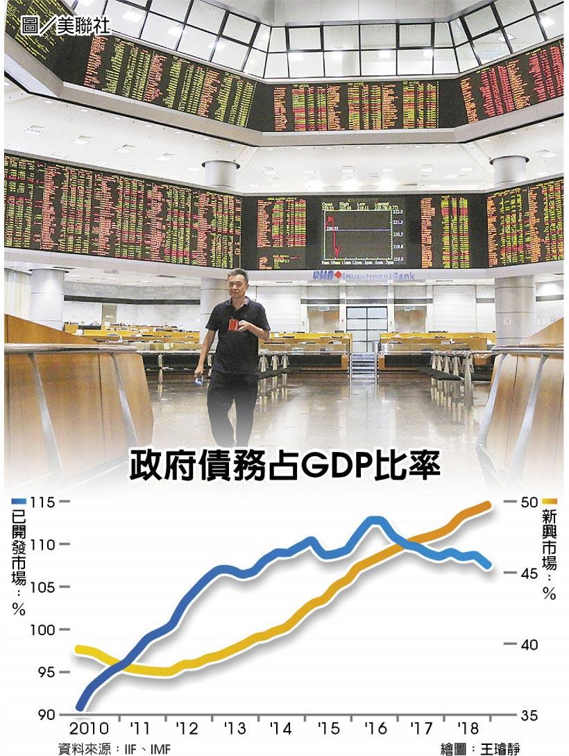 政府債務占GDP比率 圖/美聯社