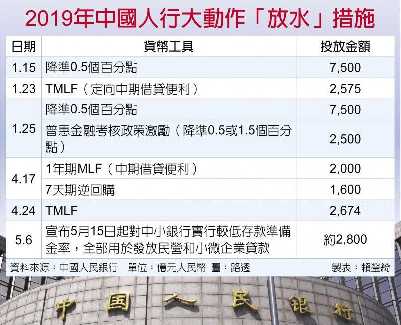 2019年中國人行大動作「放水」措施