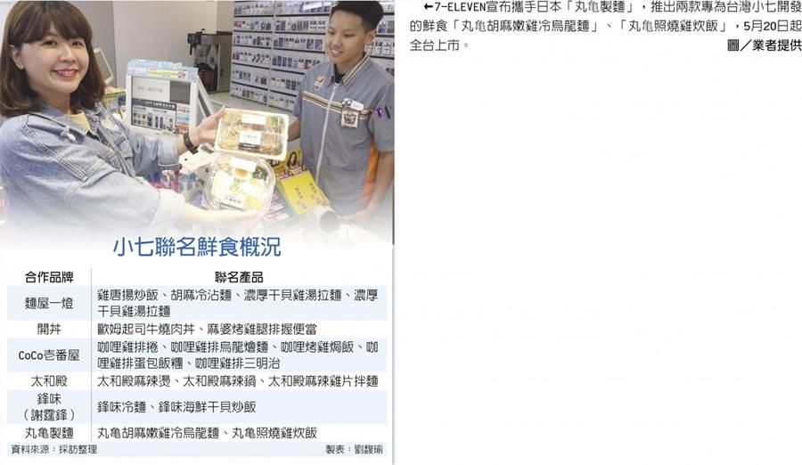7-ELEVEN宣布攜手日本「丸亀製麵」,推出兩款專為台灣小七開發的鮮食「丸亀胡麻嫩雞冷烏龍麵」、「丸亀照燒雞炊飯」,5月20日起全台上市。圖/業者提供 小七聯名鮮食概況