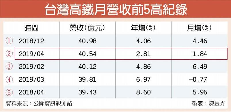 台灣高鐵月營收前5高紀錄