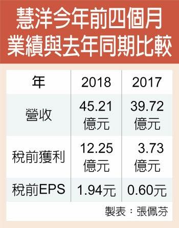 慧洋今年前四個月業績與去年同期比較