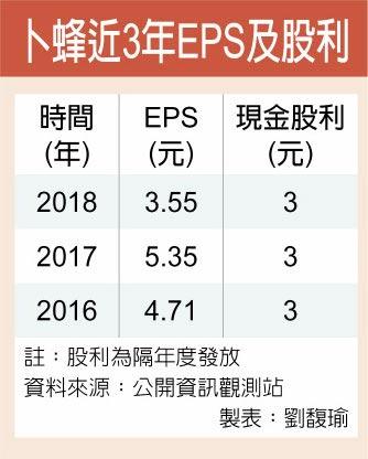 卜蜂近3年EPS及股利