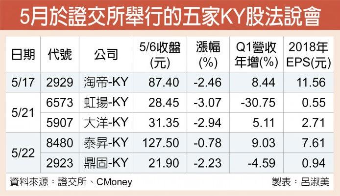 5月於證交所舉行的五家KY股法說會