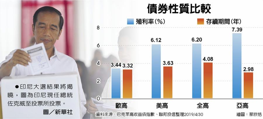 債券性質比較  ●印尼大選結果將揭曉,圖為印尼現任總統佐克威至投票所投票。圖/新華社