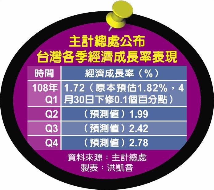 主計總處公布台灣各季經濟成長率表現
