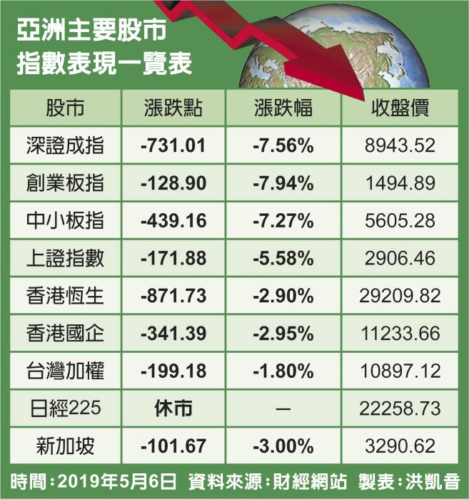 亞洲主要股市指數表現一覽表
