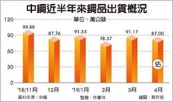 鋼價上揚 中鋼4月出貨量優於預期