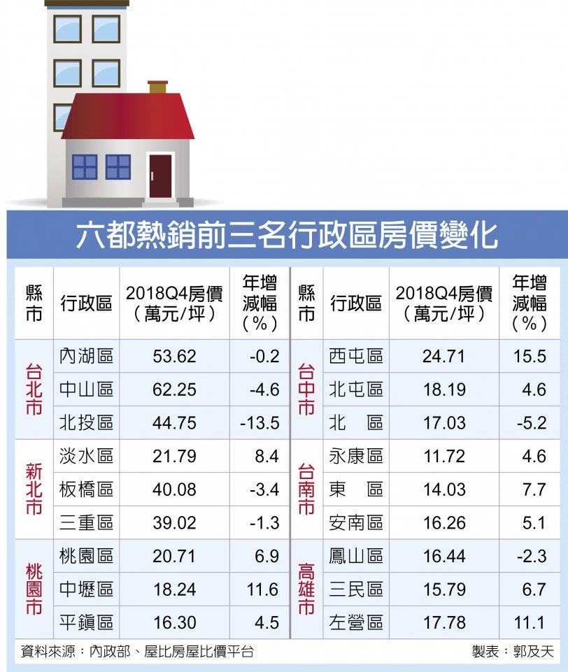 六都熱銷前三名行政區房價變化