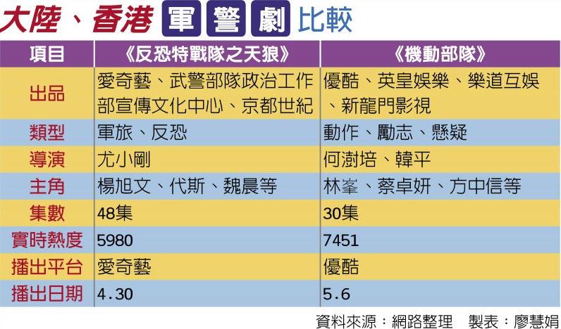 大陸、香港軍警劇比較