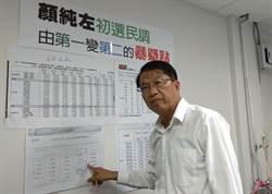 顏純左爆3大疑點 疑立委初選民調有問題