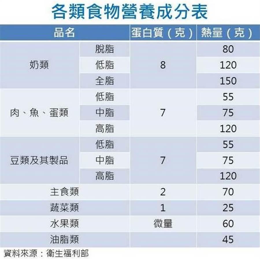 食物营养成分表。(图片来源:谢佳君)