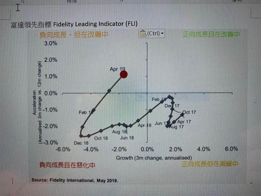 (富達領先指標圖。圖:富達提供)