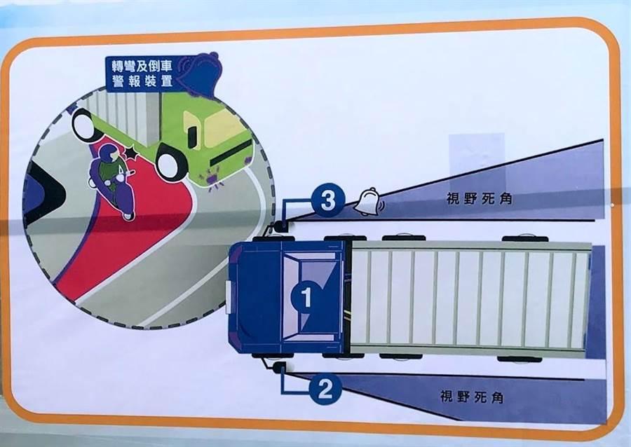 大型車視野死角與內輪差被交通部列為宣導重點計畫,新竹區監理所在所內設置體驗區,提醒用路人注意。(莊旻靜翻攝)