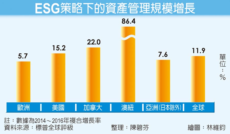 ESG策略下的資產管理規模增長