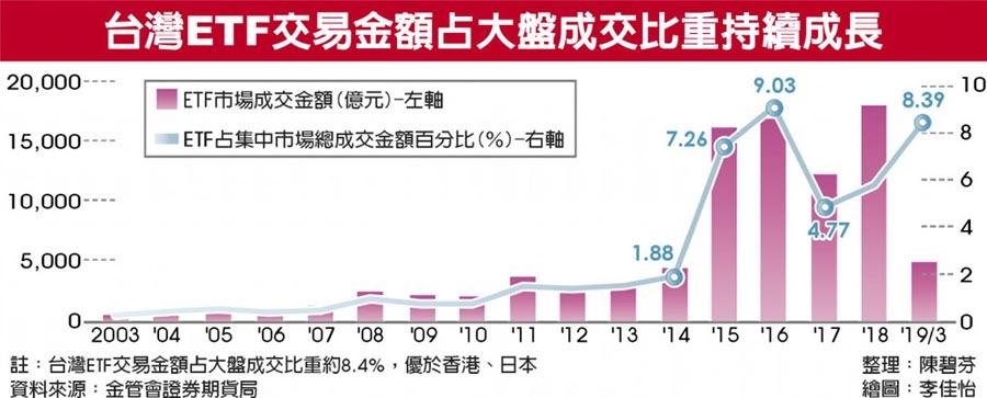 台灣ETF交易金額占大盤成交比重持續成長