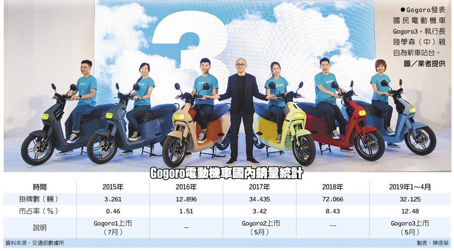 Gogoro電動機車國內銷量統計 Gogoro發表國民電動機車Gogoro3,執行長陸學森(中)親自為新車站台。圖/業者提供