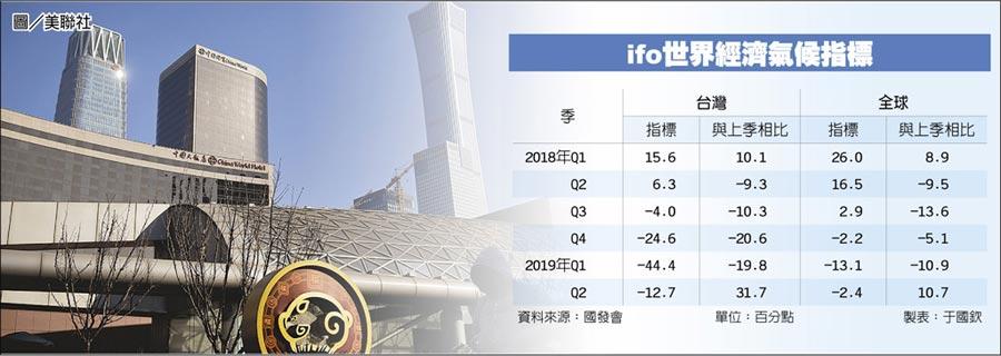 ifo世界經濟氣候指標圖/美聯社