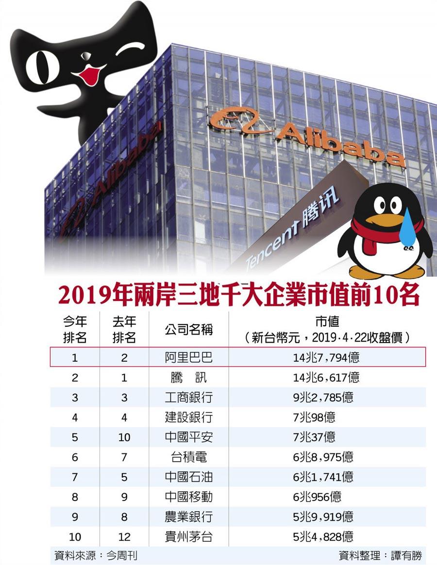 2019年兩岸三地千大企業市值前10名
