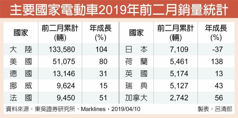 主要國家電動車2019年前二月銷量統計