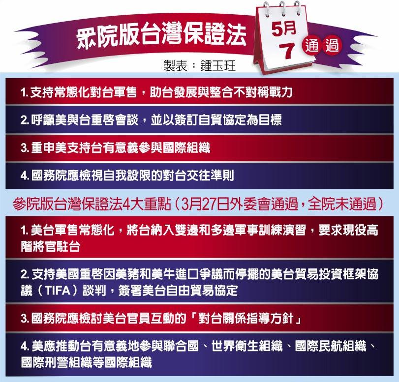 眾院版台灣保證法5月7日通過