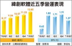 緯軟營運向上 Q1獲利年增2倍