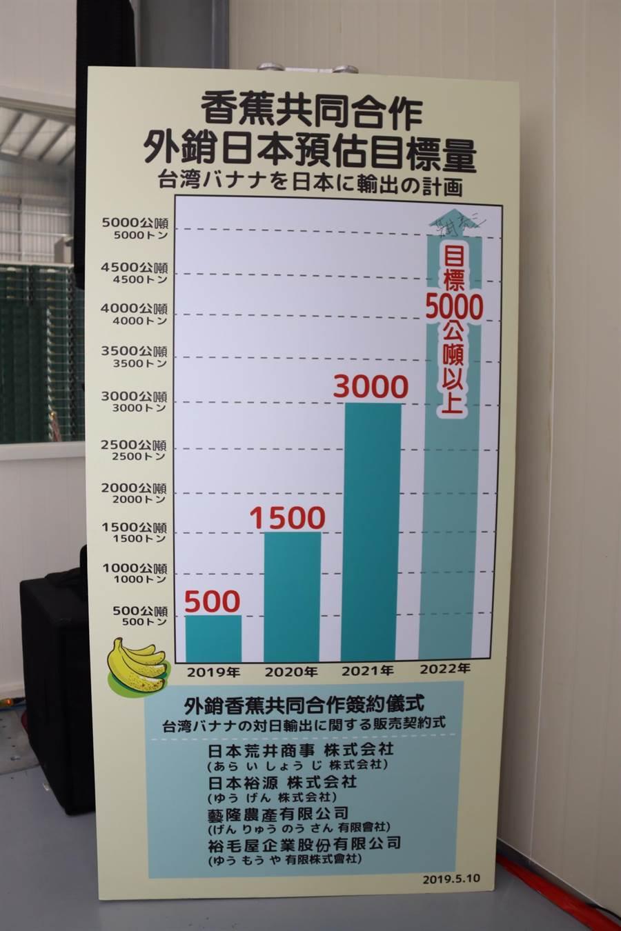 台灣裕毛屋與荒井商社簽訂的台舊銷日逐年目標。(圖/農委會提供)