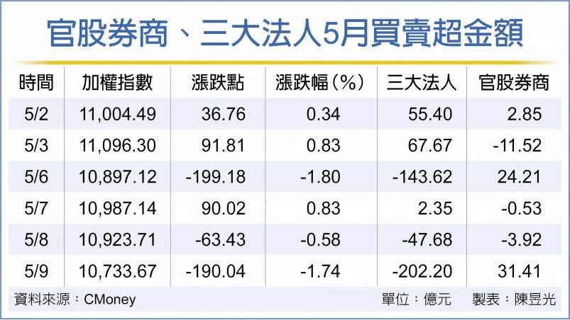 官股券商、三大法人5月買賣超金額