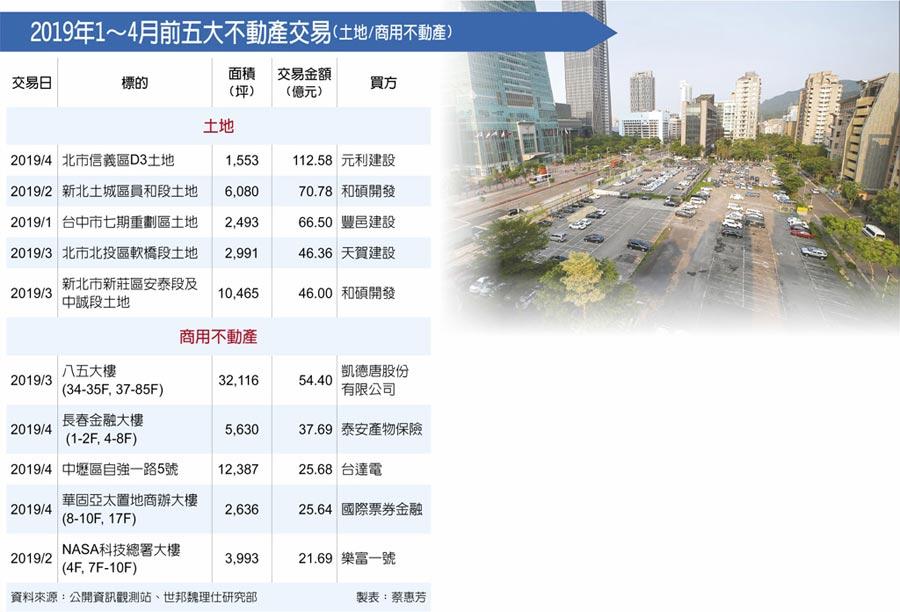 2019年1~4月前五大不動產交易(土地/商用不動產)