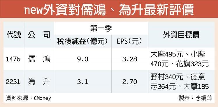 new外資對儒鴻、為升最新評價