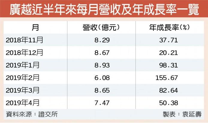 廣越近半年來每月營收及年成長率一覽