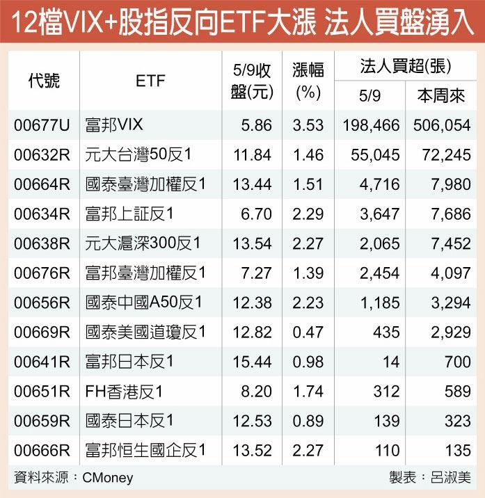 12檔VIX+股指反向ETF大漲 法人買盤湧入