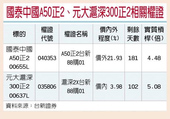 國泰中國A50正2、元大滬深300正2相關權證
