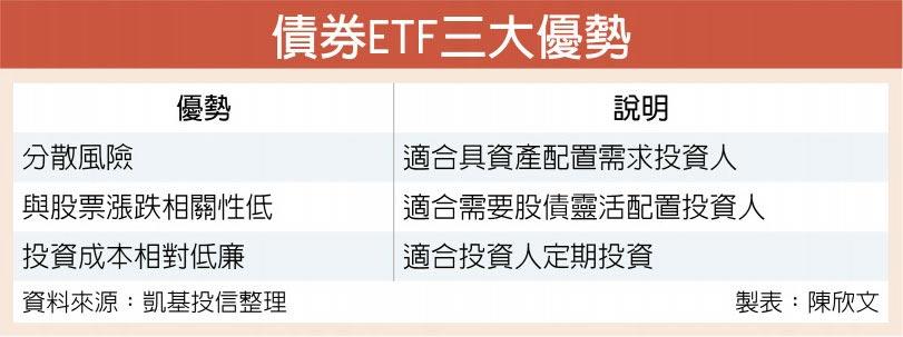 債券ETF三大優勢