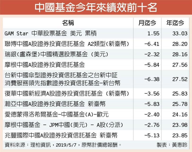 中國基金今年來績效前十名