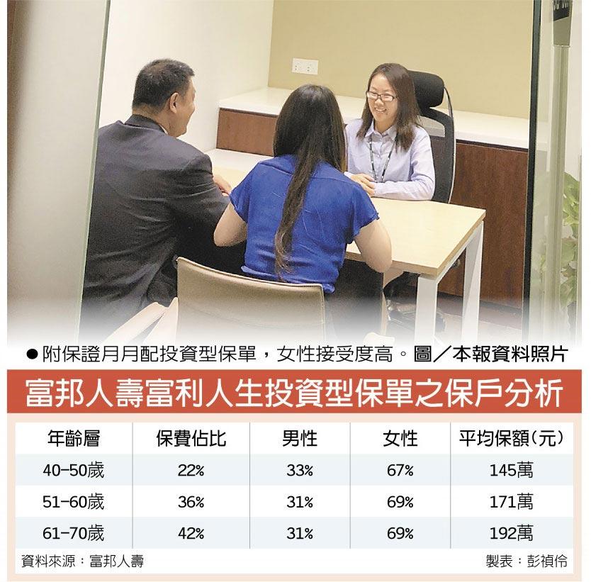 附保證月月配投資型保單,女性接受度高。圖/本報資料照片  富邦人壽富利人生投資型保單之保戶分析