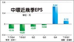 中環連賺兩季 首季EPS達0.12元