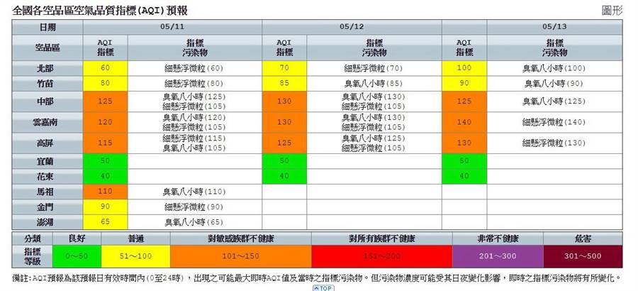 環保署預測11日起三天西半部整體空品差,台 中市府嚴格管制汙染。(圖/台中市府提供)