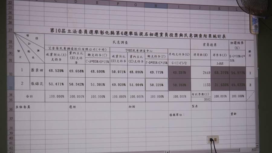 彰化縣立委第四選區國民黨內初選結果。(謝瓊雲攝)