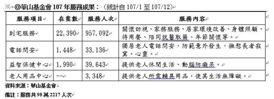 華山基金會107年服務成果。(華山基金會提供)