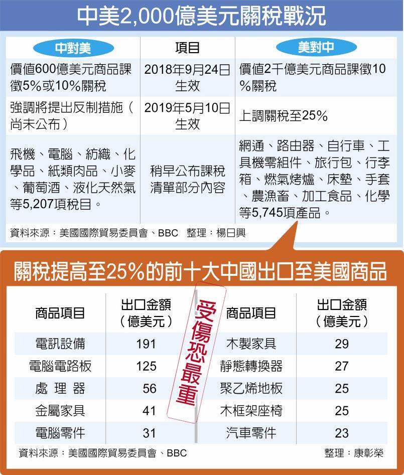 中美2,000億美元關稅戰況  關稅提高至25%的前十大中國出口至美國商品