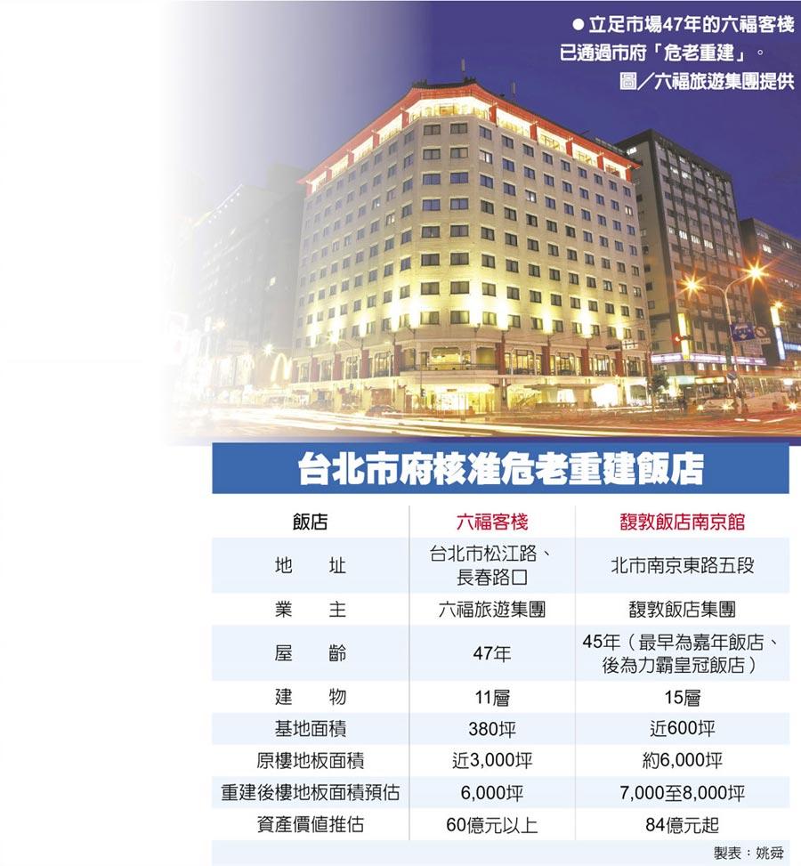 立足市場47年的六福客棧已通過市府「危老重建」。圖/六福旅遊集團提供