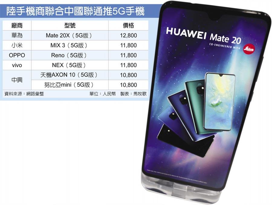 陸手機商聯合中國聯通推5G手機
