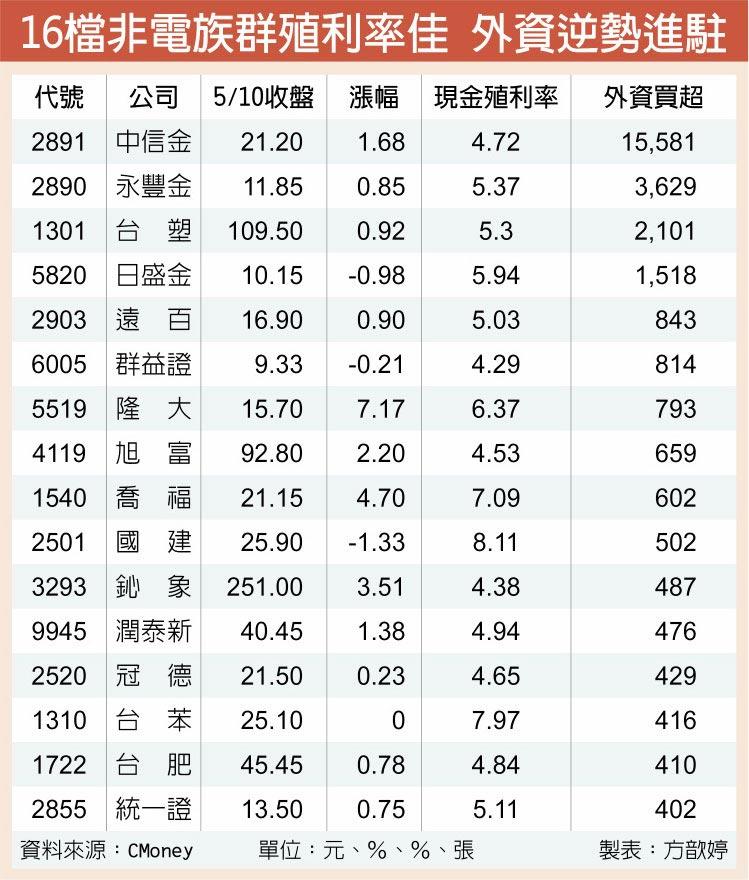 16檔非電族群殖利率佳 外資逆勢進駐