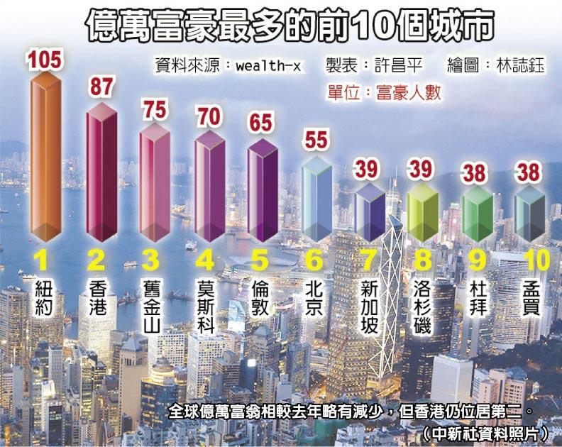 全球億萬富翁相較去年略有減少,但香港仍位居第二。(中新社資料照片)