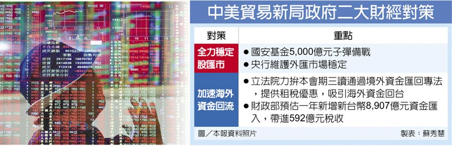 中美貿易新局政府二大財經對策