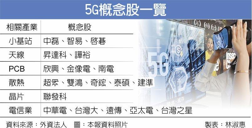 5G概念股一覽