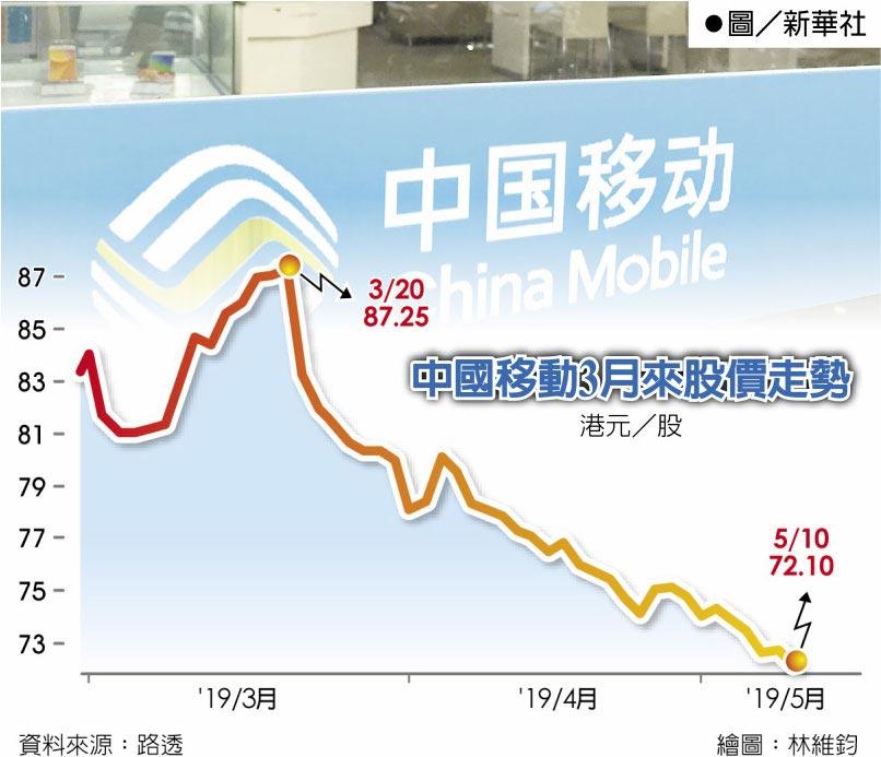 中國移動3月來股價走勢