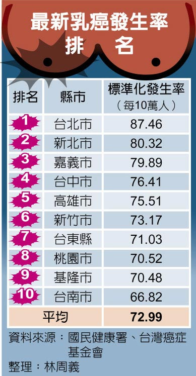 最新乳癌發生率排名
